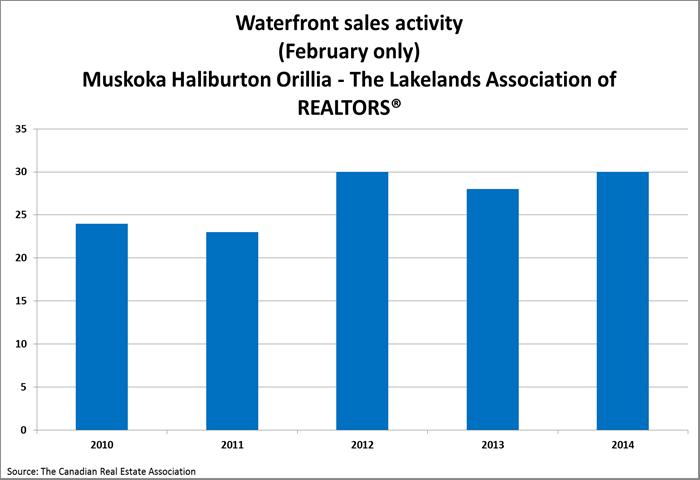 Muskoka Waterfront Activity February 2015 b