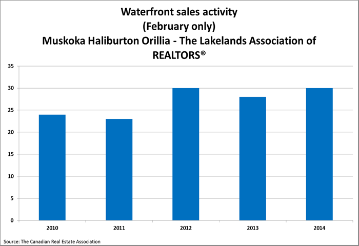 Muskoka Waterfront Activity February 2015 b