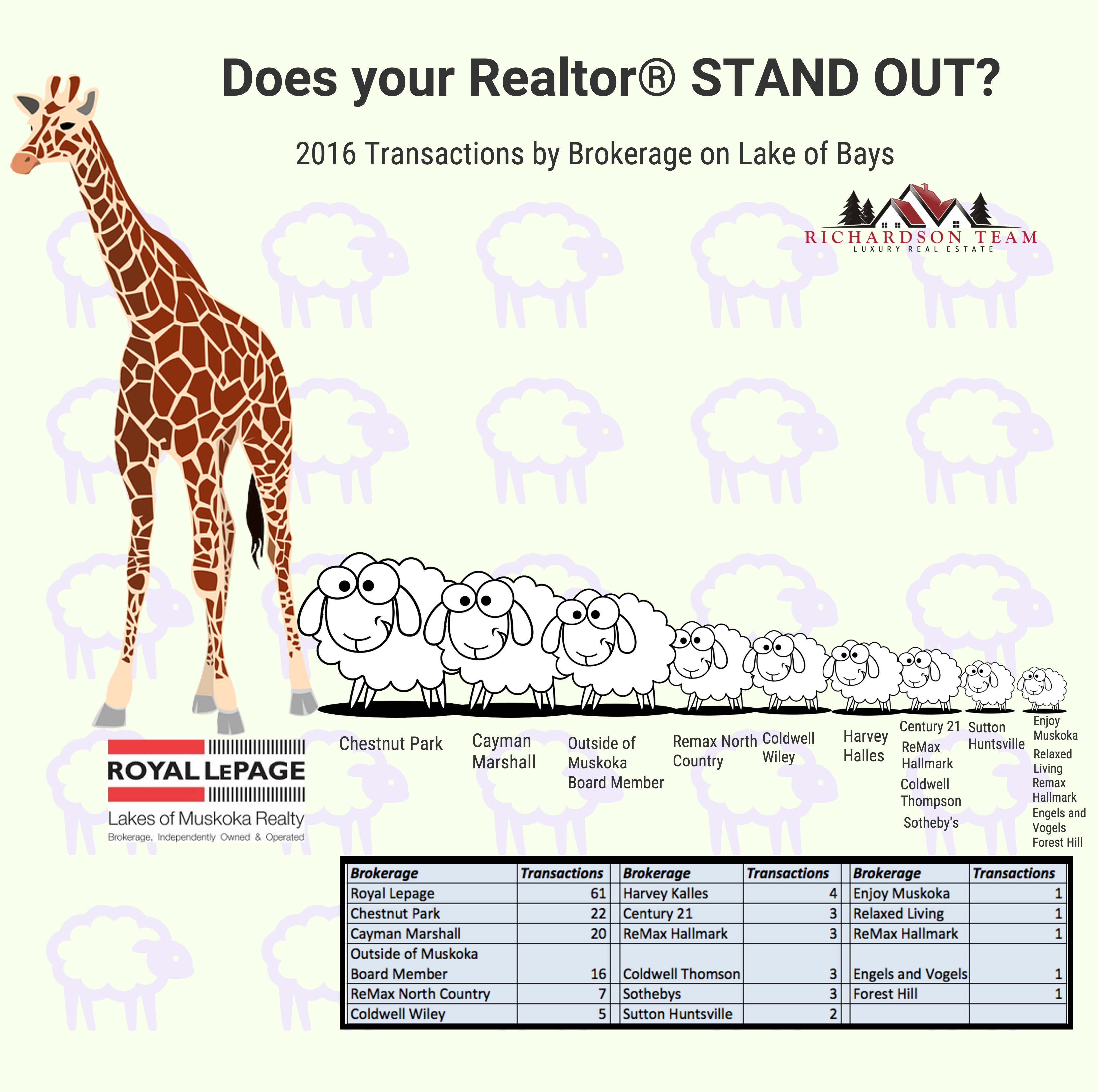 Does your Realtor STAND OUT?