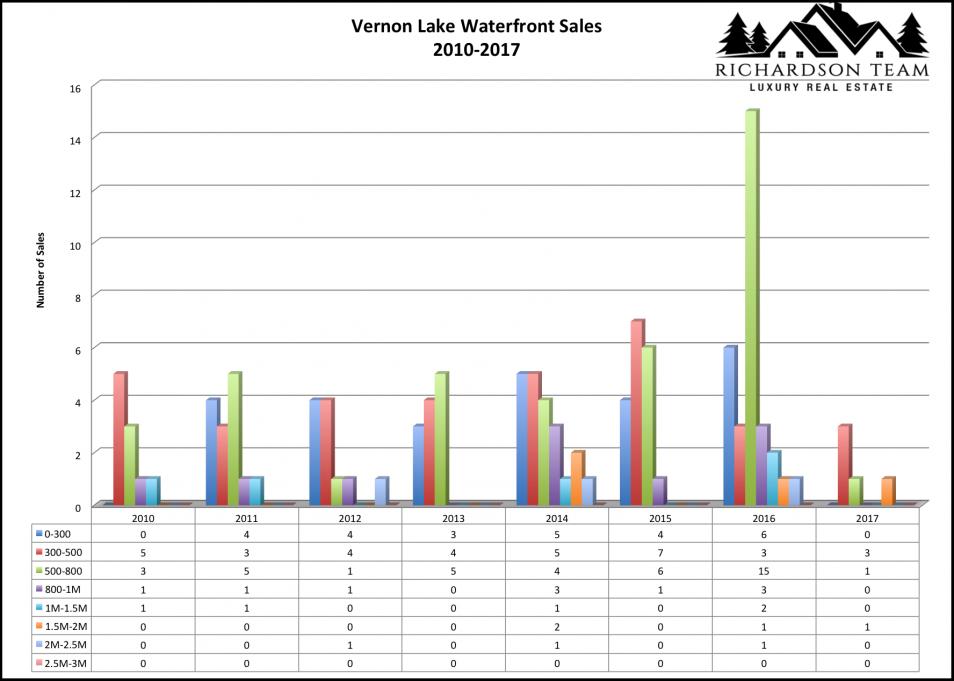 Vernon Lake waterfront sales 2010-2017