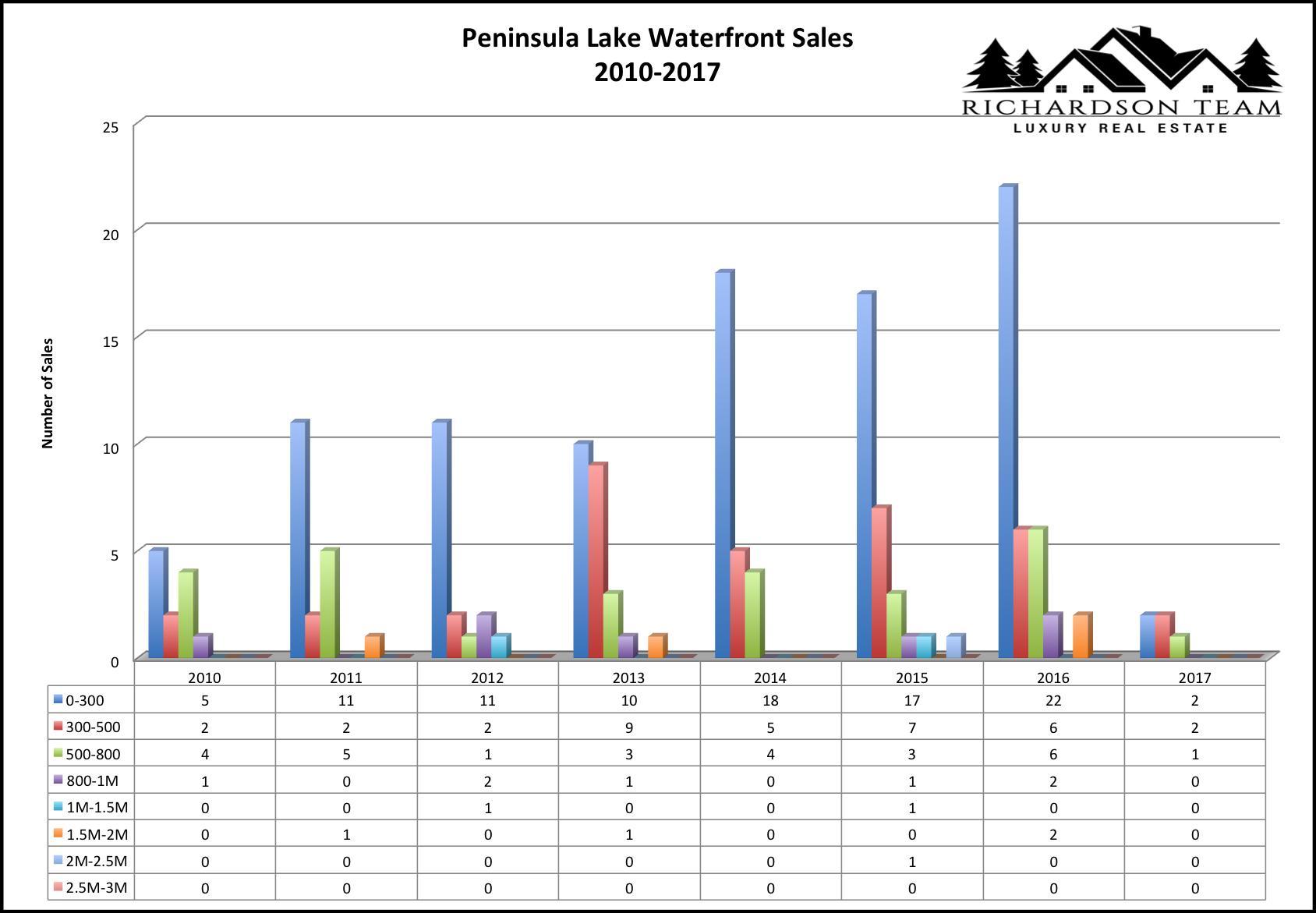 Peninsula Lake waterfront sales 2010-2017